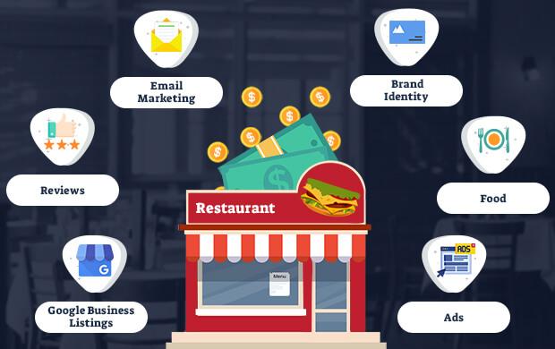 Best restaurant marketing strategies for 2019 - Part 2