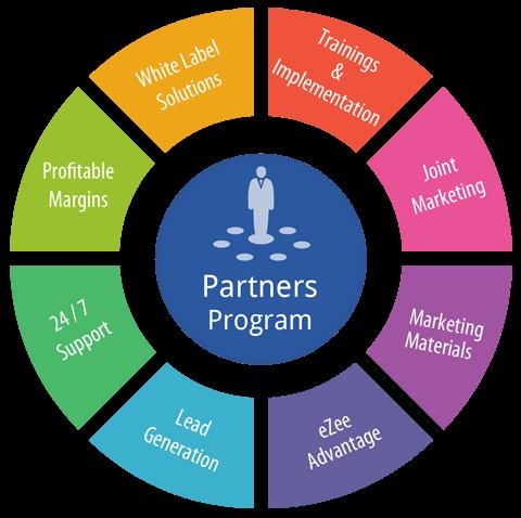 Partners Of Ezee Technosys Pvt Ltd